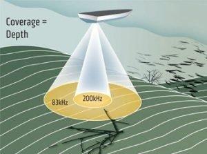 2D Sonar Diagram