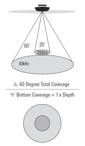 2D Sonar Coverage